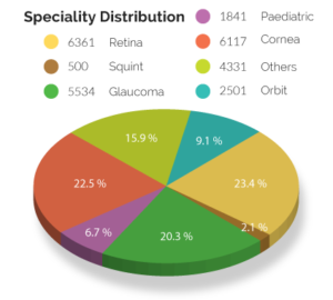 Speciality distribution graph